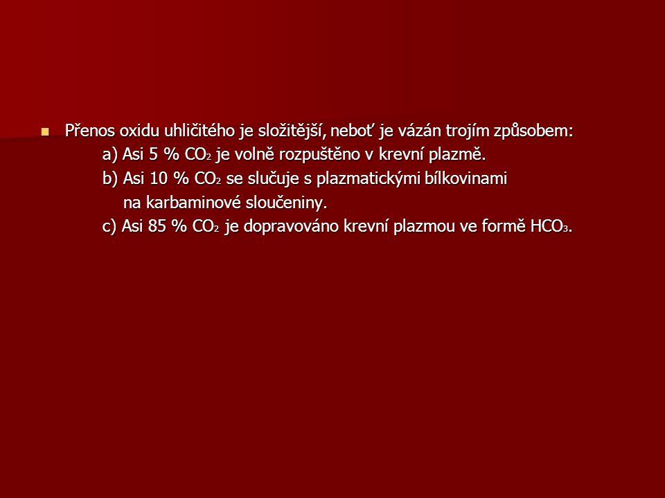 Přenos oxidu uhličitého je složitější, neboť je vázán trojím způsobem: Přenos oxidu uhličitého je složitější, neboť je vázán trojím způsobem: a) Asi 5 % CO 2 je volně rozpuštěno v krevní plazmě.