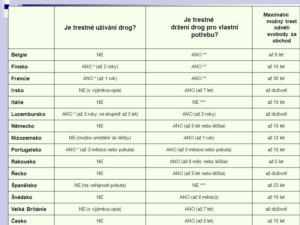 Je trestné užívání drog? Je trestné držení drog pro vlastní potřebu? Maximální možný trest odnětí svobody za obchod Belgie NEANO **až 6 let Finsko ANO