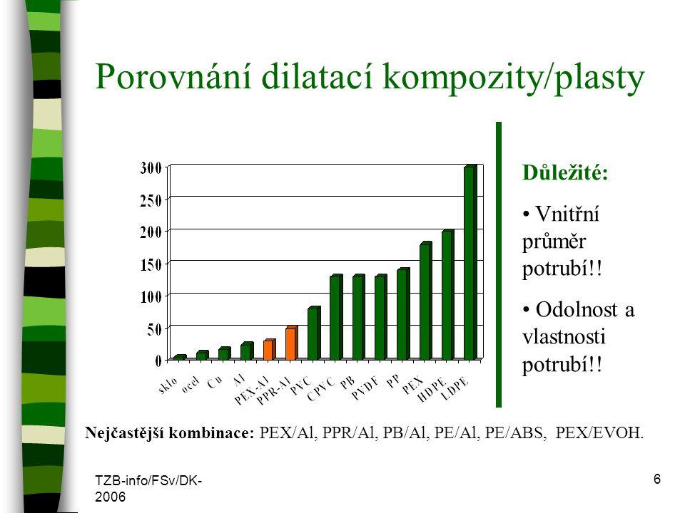 TZB-info/FSv/DK- 2006 6 Porovnání dilatací kompozity/plasty Důležité: Vnitřní průměr potrubí!! Odolnost a vlastnosti potrubí!! Nejčastější kombinace: