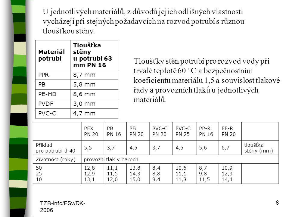 TZB-info/FSv/DK- 2006 8 U jednotlivých materiálů, z důvodů jejich odlišných vlastností vycházejí při stejných požadavcích na rozvod potrubí s různou t