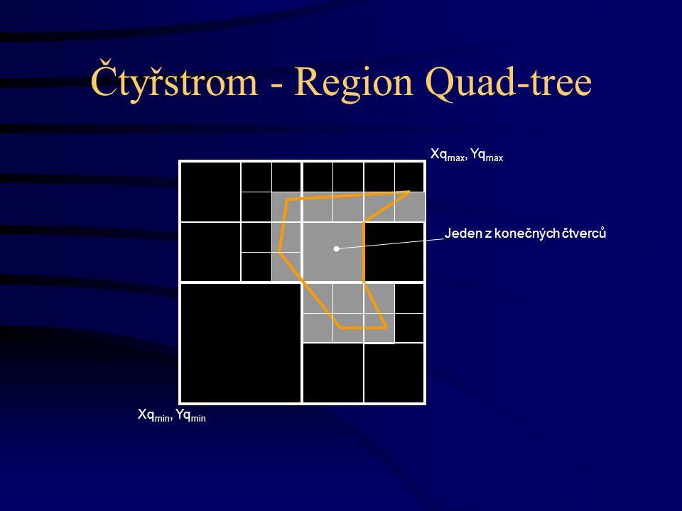 Čtyřstrom - Region Quad-tree Jeden z konečných čtverců Xq max, Yq max Xq min, Yq min