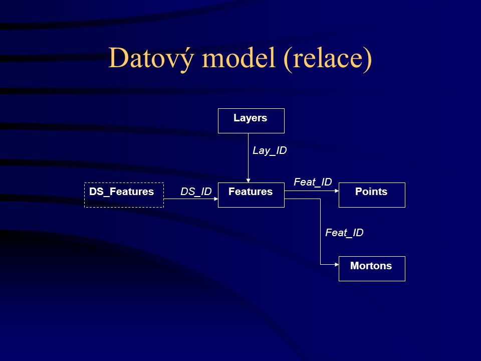 Datový model (relace) DS_ID DS_Features Feat_ID Lay_ID Layers FeaturesPoints Mortons