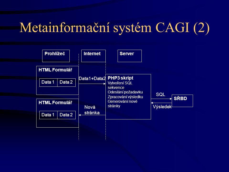 Metainformační systém CAGI (2) ProhlížečInternetServer Nová stránka Data1+Data2 Výsledek PHP3 skript Vytvoření SQL sekvence Odeslání požadavku Zpracování výsledku Generování nové stránky SŘBD SQL HTML Formulář Data 1Data 2 HTML Formulář Data 1Data 2