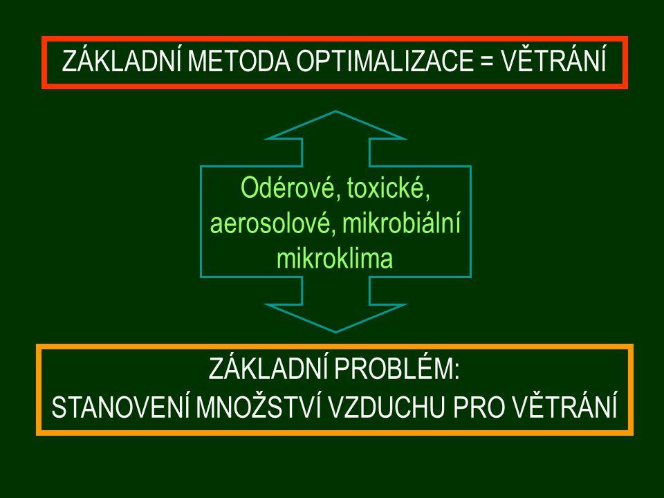ZÁKLADNÍ METODA OPTIMALIZACE = VĚTRÁNÍ ZÁKLADNÍ PROBLÉM: STANOVENÍ MNOŽSTVÍ VZDUCHU PRO VĚTRÁNÍ Odérové, toxické, aerosolové, mikrobiální mikroklima