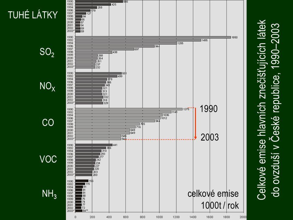 TUHÉ LÁTKY Celkové emise hlavních znečišťujících látek do ovzduší v České republice, 1990–2003 SO 2 CO VOC NH 3 NO X celkové emise 1000t / rok 2003 1990