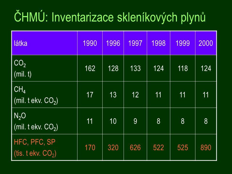 látka199019961997199819992000 CO 2 (mil.t) 162128133124118124 CH 4 (mil.