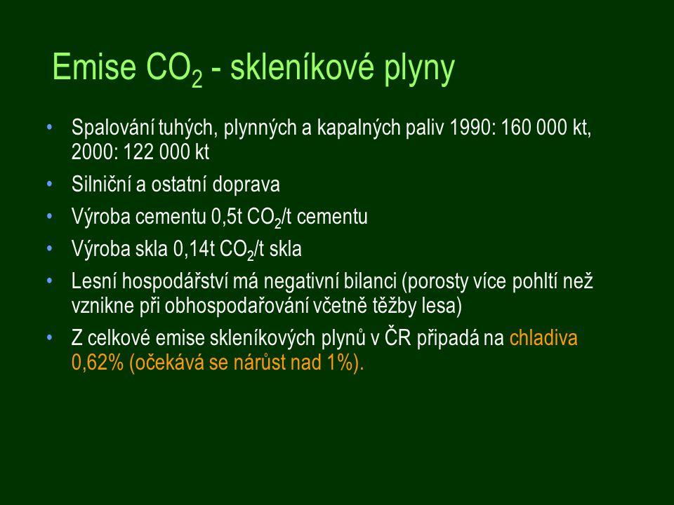 Emise CO 2 - skleníkové plyny Spalování tuhých, plynných a kapalných paliv 1990: 160 000 kt, 2000: 122 000 kt Silniční a ostatní doprava Výroba cementu 0,5t CO 2 /t cementu Výroba skla 0,14t CO 2 /t skla Lesní hospodářství má negativní bilanci (porosty více pohltí než vznikne při obhospodařování včetně těžby lesa) Z celkové emise skleníkových plynů v ČR připadá na chladiva 0,62% (očekává se nárůst nad 1%).