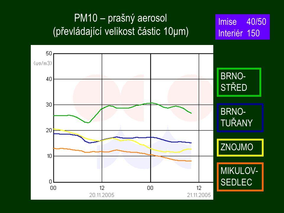 PM10 – prašný aerosol (převládající velikost částic 10μm) BRNO- STŘED BRNO- TUŘANY MIKULOV- SEDLEC ZNOJMO Imise40/50 Interiér150