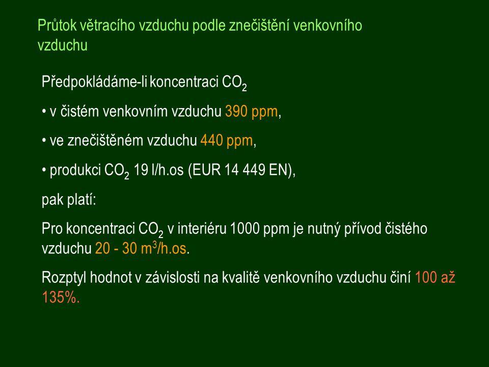 Předpokládáme-li koncentraci CO 2 v čistém venkovním vzduchu 390 ppm, ve znečištěném vzduchu 440 ppm, produkci CO 2 19 l/h.os (EUR 14 449 EN), pak platí: Pro koncentraci CO 2 v interiéru 1000 ppm je nutný přívod čistého vzduchu 20 - 30 m 3 /h.os.