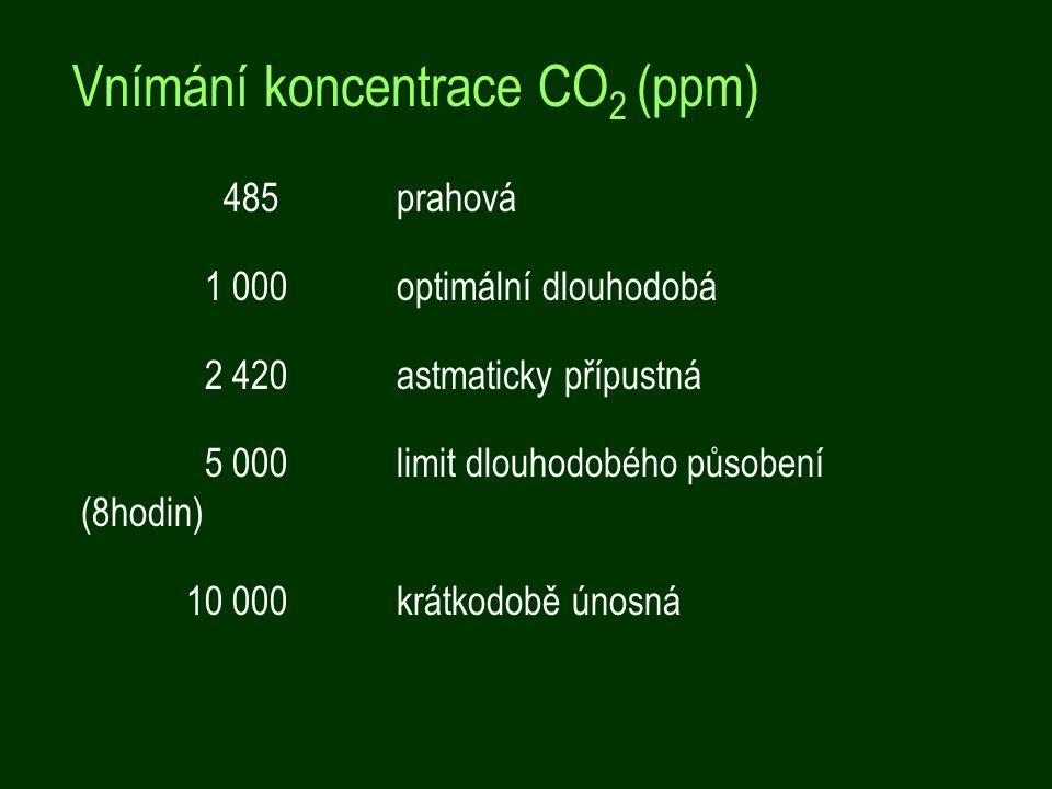 485 prahová 1 000 optimální dlouhodobá 2 420 astmaticky přípustná 5 000 limit dlouhodobého působení (8hodin) 10 000 krátkodobě únosná Vnímání koncentrace CO 2 (ppm)
