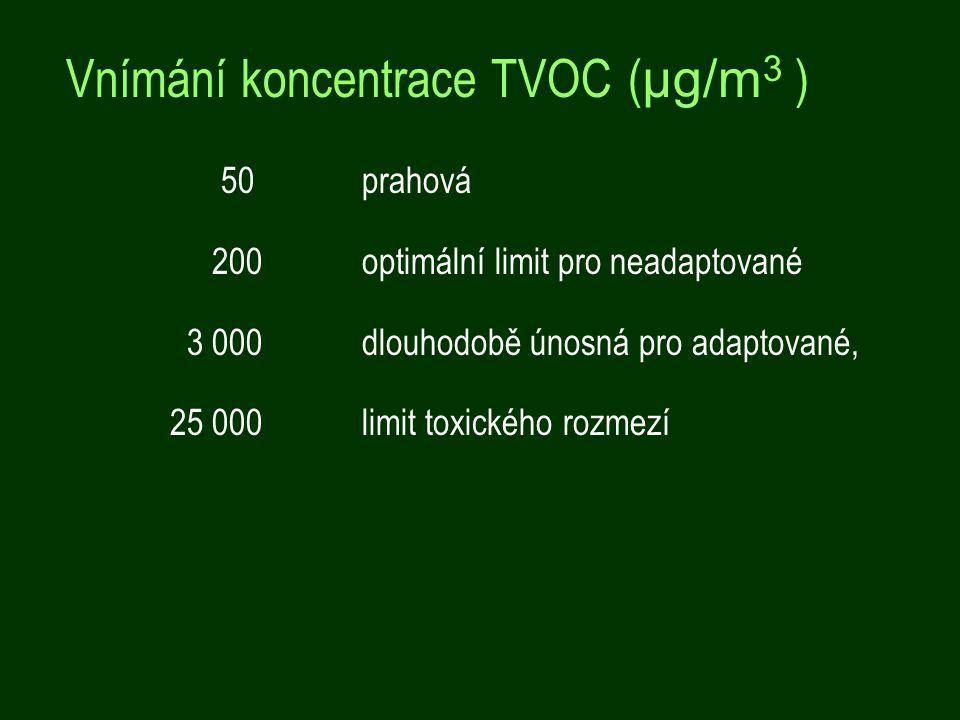 50 prahová 200 optimální limit pro neadaptované 3 000 dlouhodobě únosná pro adaptované, 25 000 limit toxického rozmezí Vnímání koncentrace TVOC ( μg/m 3 )
