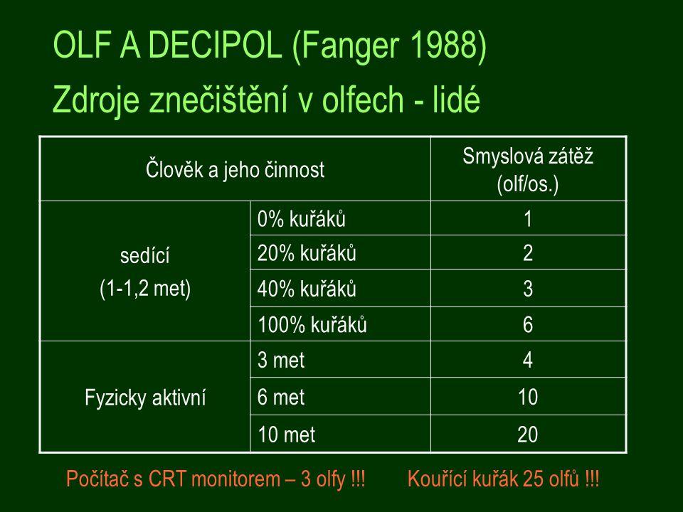OLF A DECIPOL (Fanger 1988) Zdroje znečištění v olfech - lidé Člověk a jeho činnost Smyslová zátěž (olf/os.) sedící (1-1,2 met) 0% kuřáků1 20% kuřáků2 40% kuřáků3 100% kuřáků6 Fyzicky aktivní 3 met4 6 met10 10 met20 Počítač s CRT monitorem – 3 olfy !!!Kouřící kuřák 25 olfů !!!