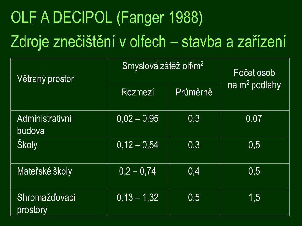 Větraný prostor Smyslová zátěž olf/m 2 Počet osob na m 2 podlahy RozmezíPrůměrně Administrativní budova 0,02 – 0,950,30,07 Školy0,12 – 0,540,30,5 Mateřské školy0,2 – 0,740,40,5 Shromažďovací prostory 0,13 – 1,320,51,5 OLF A DECIPOL (Fanger 1988) Zdroje znečištění v olfech – stavba a zařízení