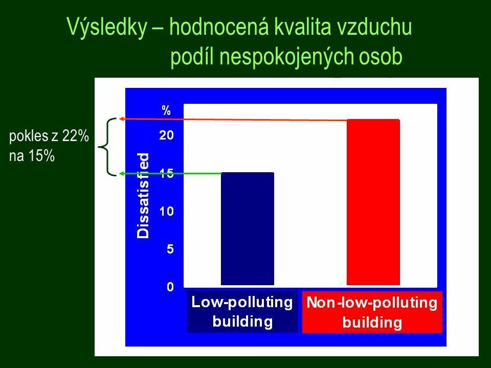 Výsledky – hodnocená kvalita vzduchu podíl nespokojených osob pokles z 22% na 15%