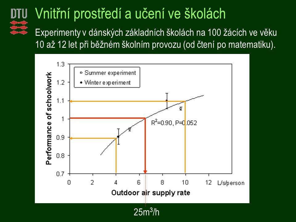 Vnitřní prostředí a učení ve školách Experimenty v dánských základních školách na 100 žácích ve věku 10 až 12 let při běžném školním provozu (od čtení po matematiku).