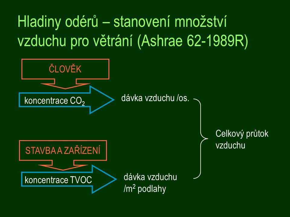 Hladiny odérů – stanovení množství vzduchu pro větrání (Ashrae 62-1989R) koncentrace CO 2 dávka vzduchu /os.