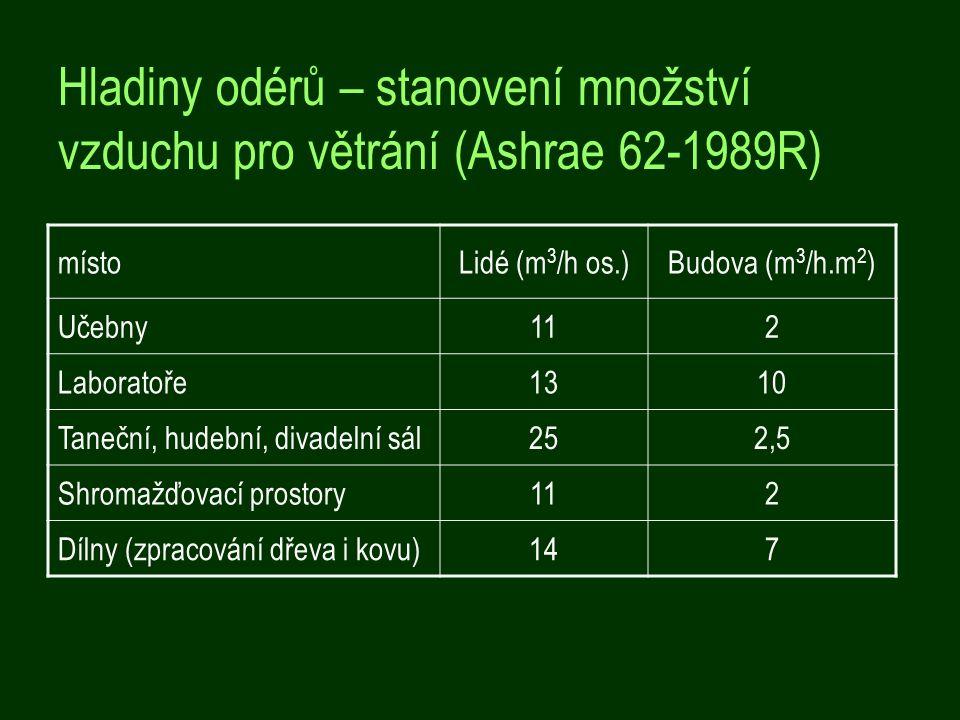 Hladiny odérů – stanovení množství vzduchu pro větrání (Ashrae 62-1989R) místoLidé (m 3 /h os.)Budova (m 3 /h.m 2 ) Učebny112 Laboratoře1310 Taneční, hudební, divadelní sál252,5 Shromažďovací prostory112 Dílny (zpracování dřeva i kovu)147