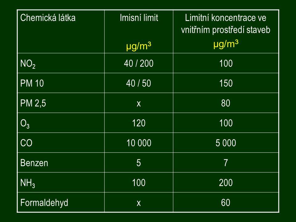 Chemická látkaImisní limit μg/m 3 Limitní koncentrace ve vnitřním prostředí staveb μg/m 3 NO 2 40 / 200100 PM 1040 / 50150 PM 2,5x80 O3O3 120100 CO10 0005 000 Benzen57 NH 3 100200 Formaldehydx60