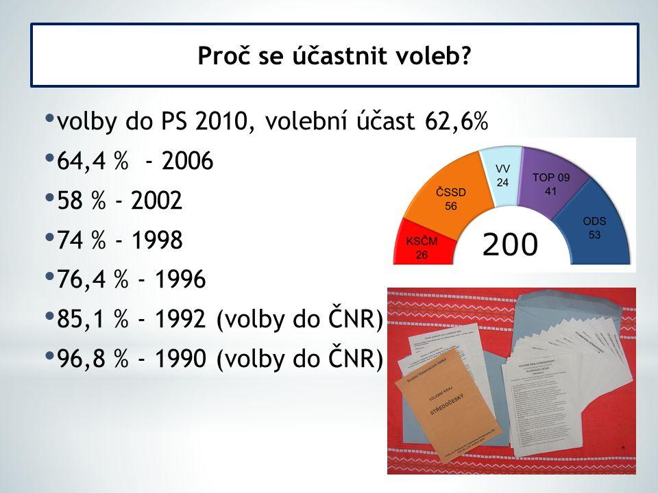 volby do PS 2010, volební účast 62,6% 64,4 % - 2006 58 % - 2002 74 % - 1998 76,4 % - 1996 85,1 % - 1992 (volby do ČNR) 96,8 % - 1990 (volby do ČNR) Proč se účastnit voleb