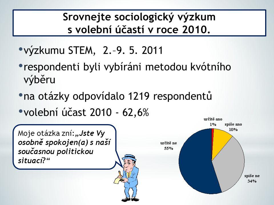 výzkumu STEM, 2.–9. 5.