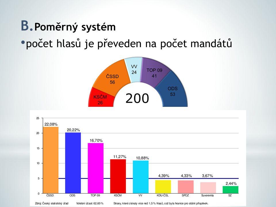 B. Poměrný systém počet hlasů je převeden na počet mandátů