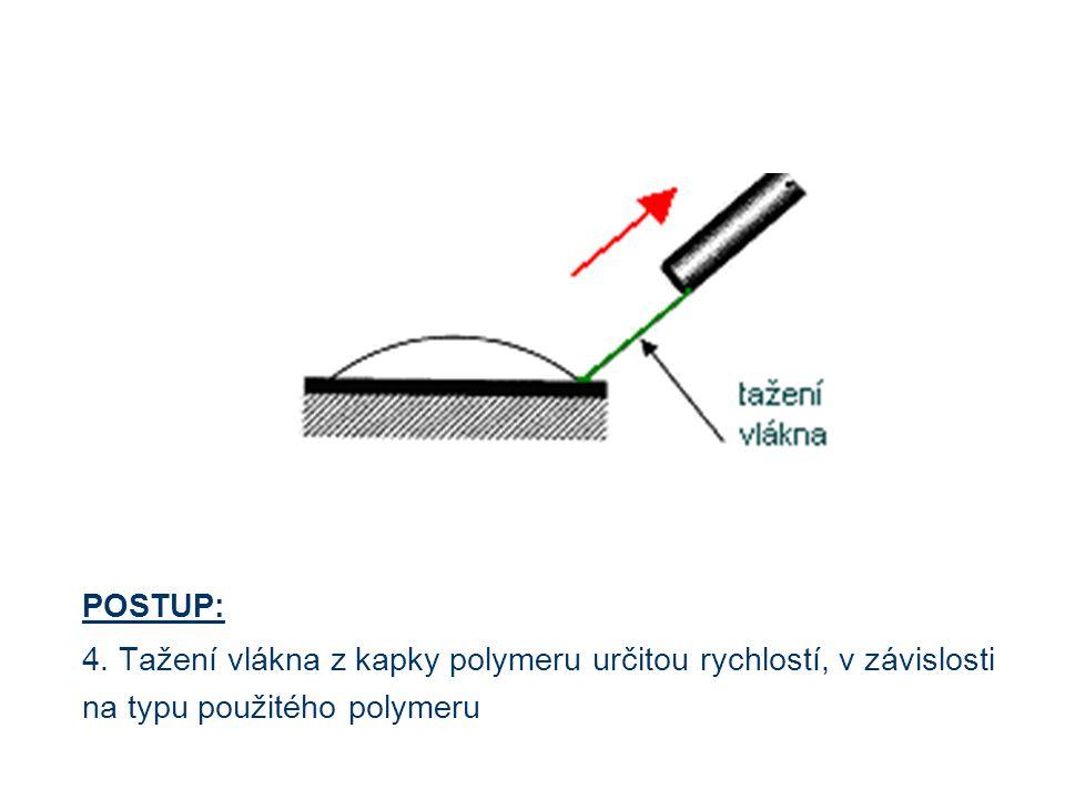 POSTUP: 4. Tažení vlákna z kapky polymeru určitou rychlostí, v závislosti na typu použitého polymeru