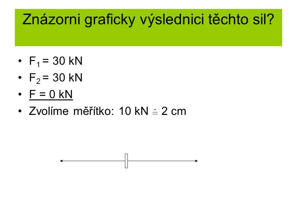 Znázorni graficky výslednici těchto sil? F 1 = 30 kN F 2 = 30 kN F = 0 kN Zvolíme měřítko: 10 kN 2 cm
