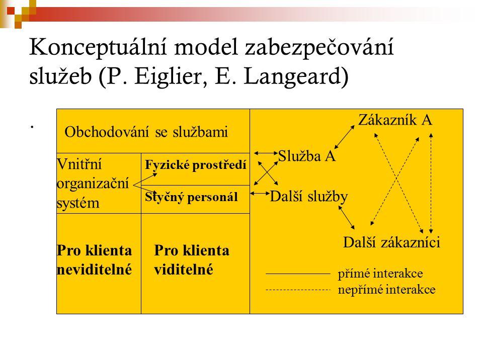 Konceptuální model zabezpe č ování slu ž eb (P. Eiglier, E.