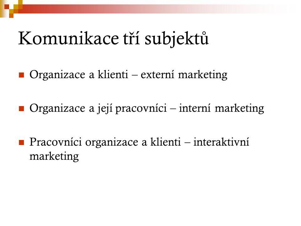Komunikace t ř í subjekt ů Organizace a klienti – externí marketing Organizace a její pracovníci – interní marketing Pracovníci organizace a klienti – interaktivní marketing