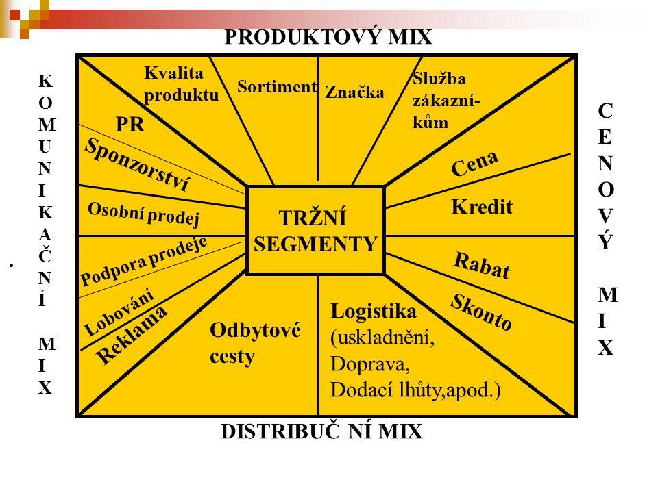 . PRODUKTOVÝ MIX KOMUNIKAČNÍMIXKOMUNIKAČNÍMIX CENOVÝMIXCENOVÝMIX DISTRIBUČ NÍ MIX TRŽNÍ SEGMENTY Kvalita produktu Sortiment Značka Služba zákazní- kům Cena Kredit Rabat Skonto PR Osobní prodej Podpora prodeje Reklama Odbytové cesty Logistika (uskladnění, Doprava, Dodací lhůty,apod.) Sponzorství Lobování