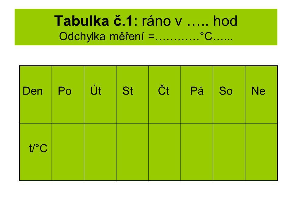Tabulka č.1: ráno v ….. hod Odchylka měření =…………°C…... Den Po Út St Čt Pá So Ne t/°C