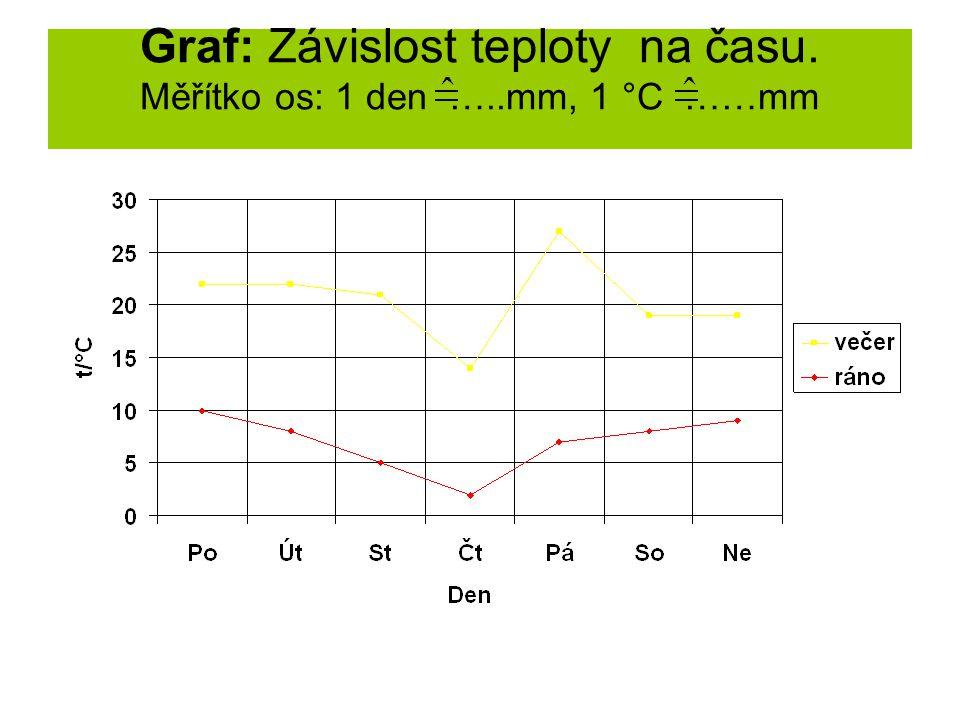 Graf: Závislost teploty na času. Měřítko os: 1 den …..mm, 1 °C ……mm