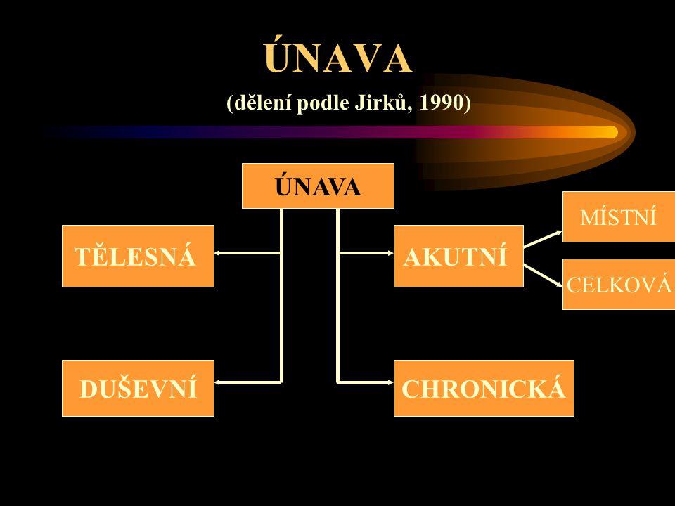 ÚNAVA (dělení podle Jirků, 1990) ÚNAVA TĚLESNÁ DUŠEVNÍ AKUTNÍ MÍSTNÍ CELKOVÁ CHRONICKÁ