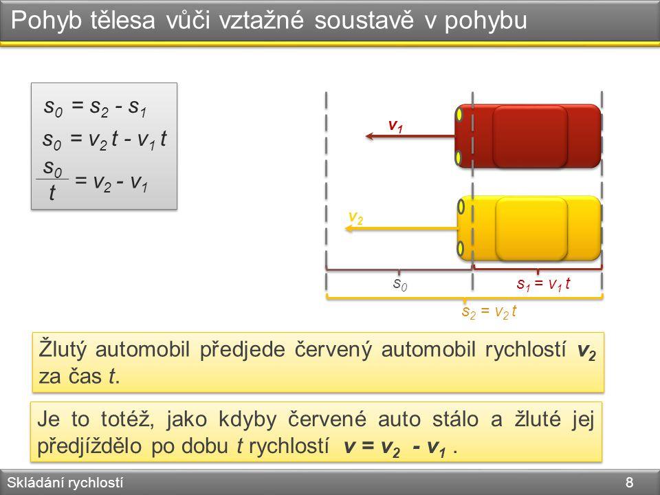 Pohyb tělesa vůči vztažné soustavě v pohybu Skládání rychlostí 9 v s 0 = vt Žlutý automobil předjede červený automobil za stejný čas t rychlostí v.