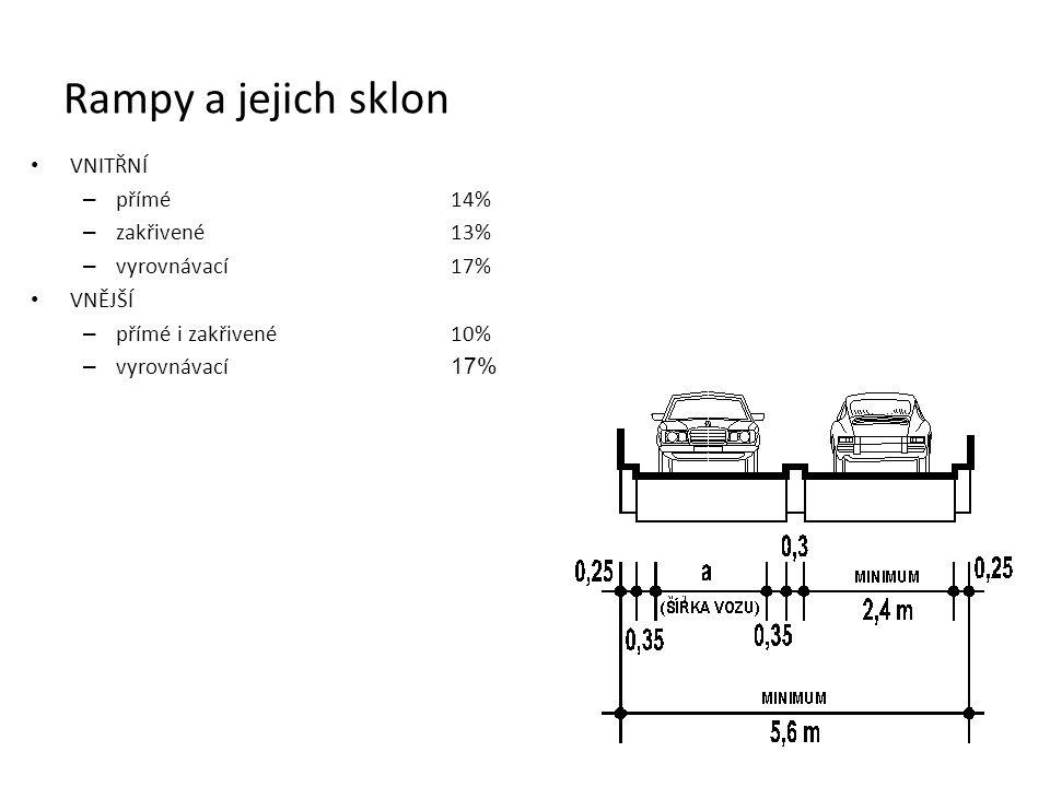 Rampy a jejich sklon VNITŘNÍ – přímé14% – zakřivené13% – vyrovnávací17% VNĚJŠÍ – přímé i zakřivené10% – vyrovnávací 17%