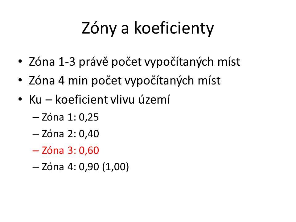 Zóny a koeficienty Zóna 1-3 právě počet vypočítaných míst Zóna 4 min počet vypočítaných míst Ku – koeficient vlivu území – Zóna 1: 0,25 – Zóna 2: 0,40