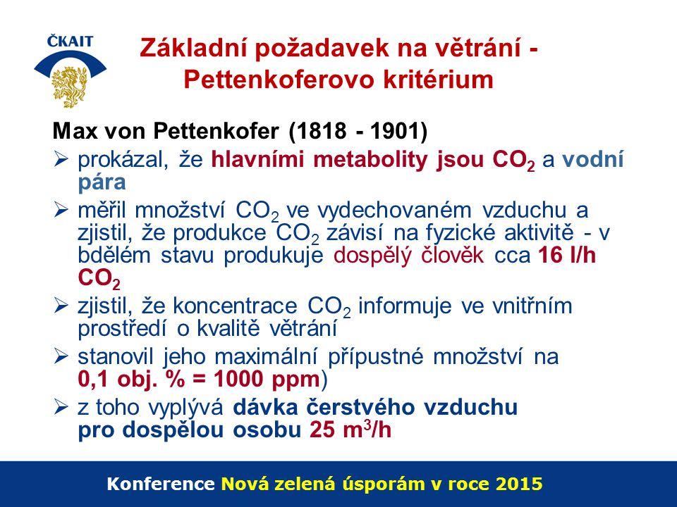 Základní požadavek na větrání - Pettenkoferovo kritérium Max von Pettenkofer (1818 - 1901)  prokázal, že hlavními metabolity jsou CO 2 a vodní pára 