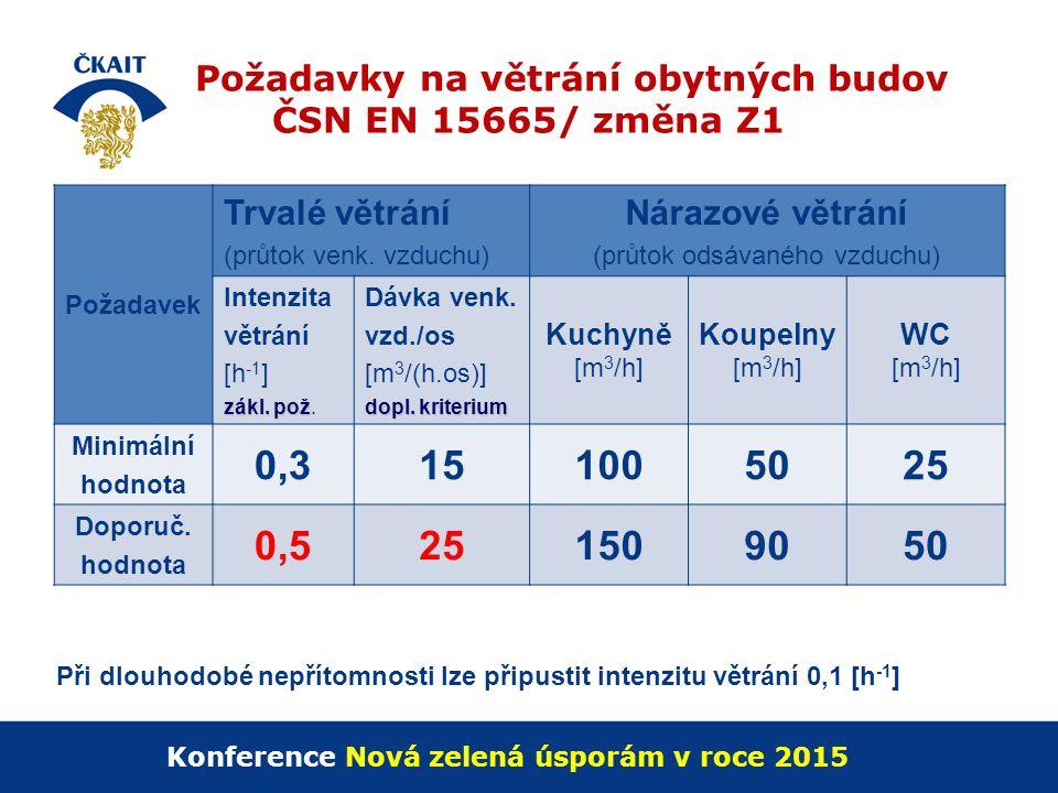 Požadavky na větrání obytných budov ČSN EN 15665/ změna Z1 Požadavek Trvalé větrání (průtok venk. vzduchu) Nárazové větrání (průtok odsávaného vzduchu