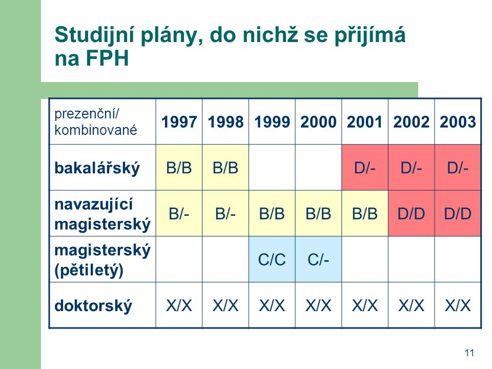 11 Studijní plány, do nichž se přijímá na FPH prezenční/ kombinované 1997199819992000200120022003 bakalářskýB/B D/- navazující magisterský B/- B/B D/D
