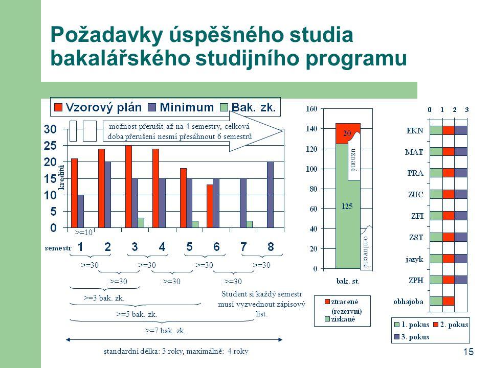 15 Požadavky úspěšného studia bakalářského studijního programu >=3 bak. zk. >=5 bak. zk. >=7 bak. zk. možnost přerušit až na 4 semestry, celková doba