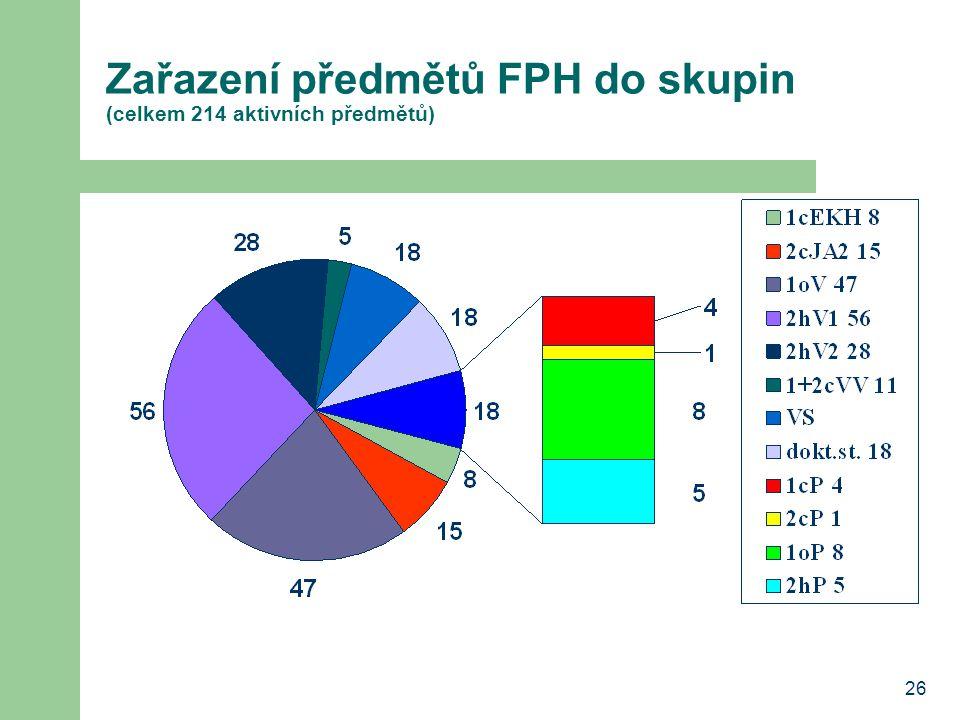 26 Zařazení předmětů FPH do skupin (celkem 214 aktivních předmětů)