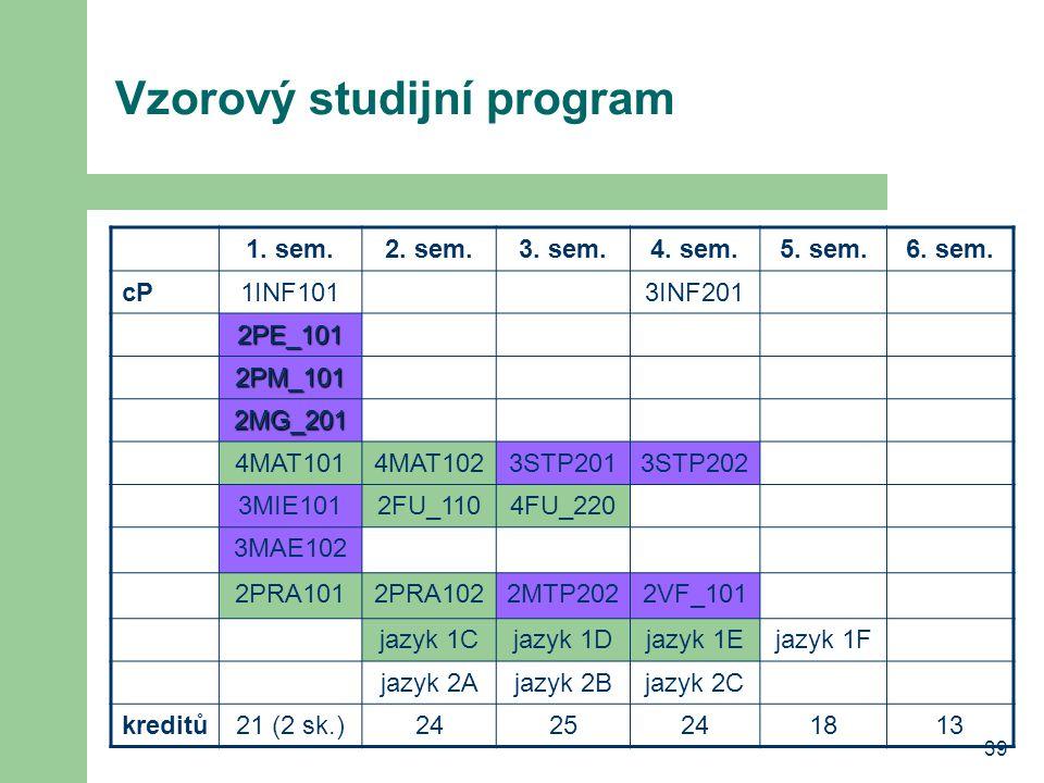 39 Vzorový studijní program 1. sem.2. sem.3. sem.4. sem.5. sem.6. sem. cP1INF1013INF201 2PE_101 2PM_101 2MG_201 4MAT1014MAT1023STP2013STP202 3MIE1012F