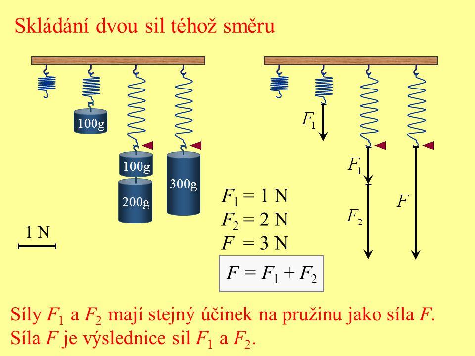 Skládání dvou sil téhož směru 1 N 200g 100g 300g F 1 = 1 N F 2 = 2 N F = 3 N F = F 1 + F 2 Síly F 1 a F 2 mají stejný účinek na pružinu jako síla F.