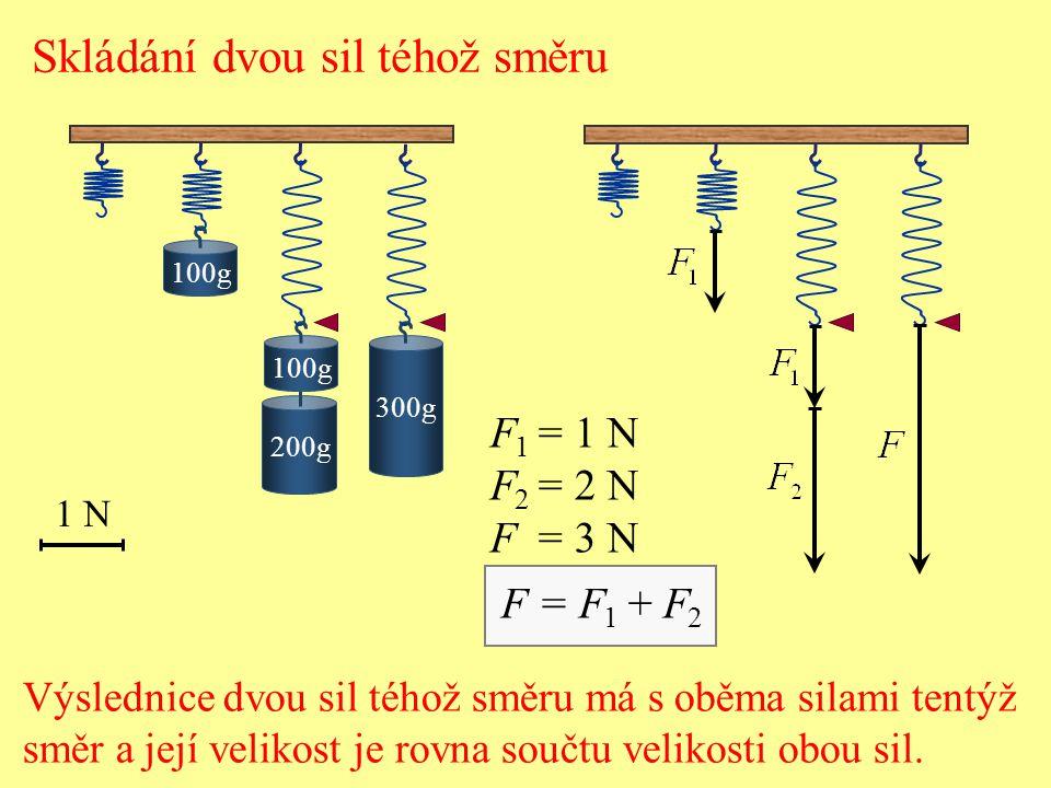 Skládání dvou sil téhož směru 1 N 200g 100g 300g Výslednice dvou sil téhož směru má s oběma silami tentýž směr a její velikost je rovna součtu velikosti obou sil.