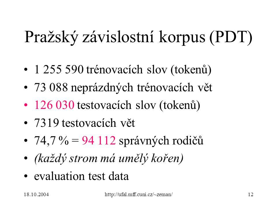 18.10.2004http://ufal.mff.cuni.cz/~zeman/12 Pražský závislostní korpus (PDT) 1 255 590 trénovacích slov (tokenů) 73 088 neprázdných trénovacích vět 126 030 testovacích slov (tokenů) 7319 testovacích vět 74,7 % = 94 112 správných rodičů (každý strom má umělý kořen) evaluation test data