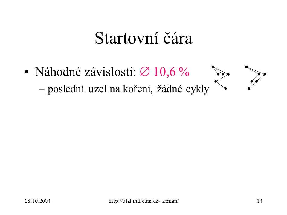 18.10.2004http://ufal.mff.cuni.cz/~zeman/14 Startovní čára Náhodné závislosti:  10,6 % –poslední uzel na kořeni, žádné cykly