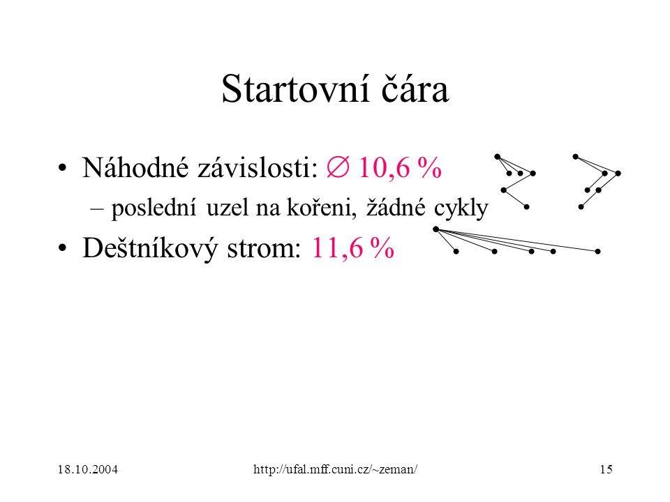 18.10.2004http://ufal.mff.cuni.cz/~zeman/15 Startovní čára Náhodné závislosti:  10,6 % –poslední uzel na kořeni, žádné cykly Deštníkový strom: 11,6 %