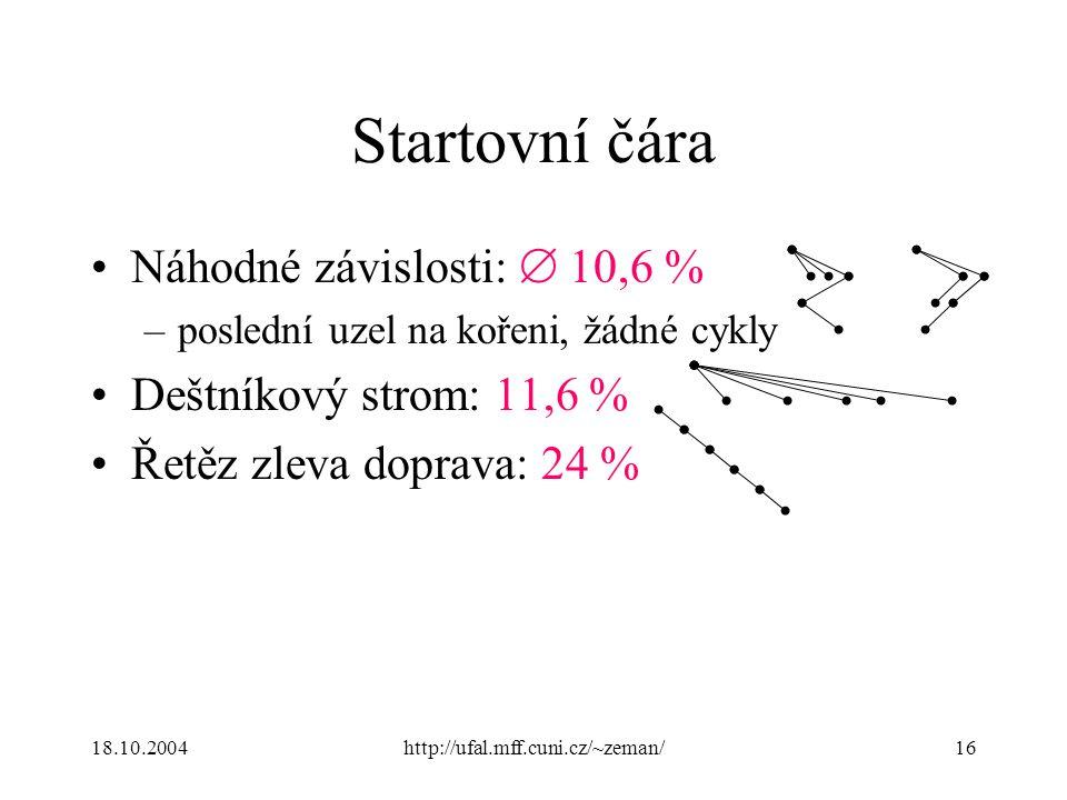 18.10.2004http://ufal.mff.cuni.cz/~zeman/16 Startovní čára Náhodné závislosti:  10,6 % –poslední uzel na kořeni, žádné cykly Deštníkový strom: 11,6 % Řetěz zleva doprava: 24 %