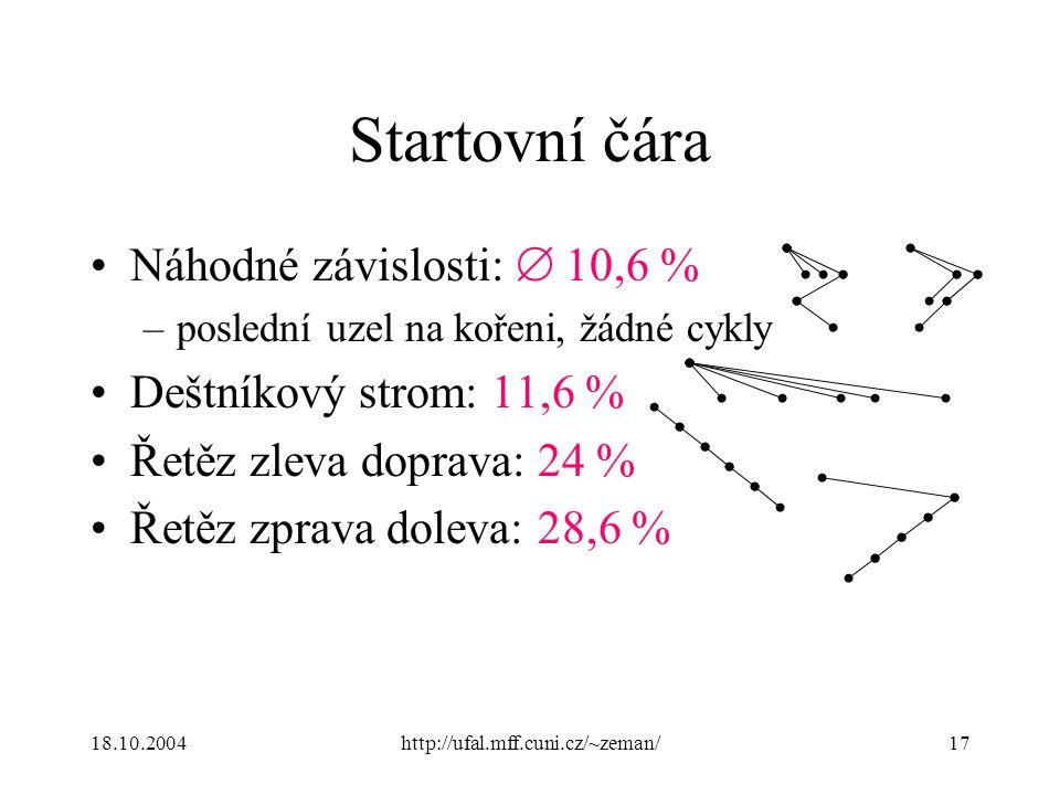 18.10.2004http://ufal.mff.cuni.cz/~zeman/17 Startovní čára Náhodné závislosti:  10,6 % –poslední uzel na kořeni, žádné cykly Deštníkový strom: 11,6 % Řetěz zleva doprava: 24 % Řetěz zprava doleva: 28,6 %