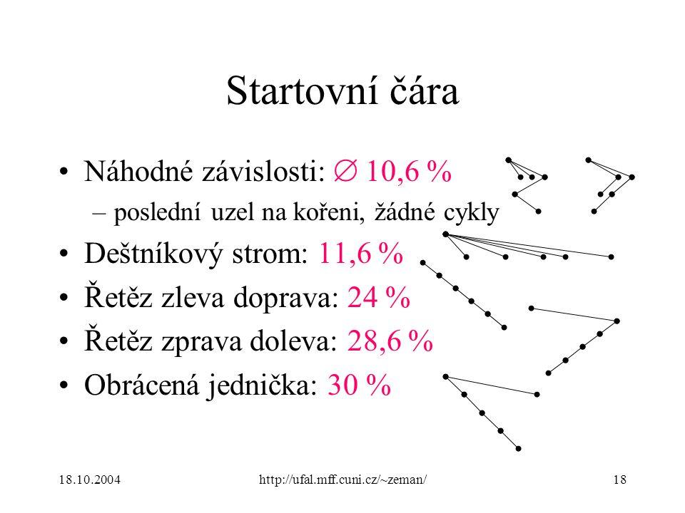 18.10.2004http://ufal.mff.cuni.cz/~zeman/18 Startovní čára Náhodné závislosti:  10,6 % –poslední uzel na kořeni, žádné cykly Deštníkový strom: 11,6 % Řetěz zleva doprava: 24 % Řetěz zprava doleva: 28,6 % Obrácená jednička: 30 %